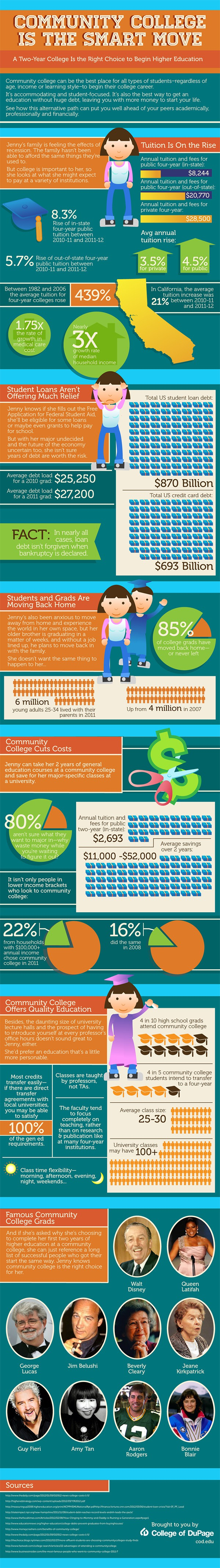 blog Image Infographic: Community College is the Smart Move