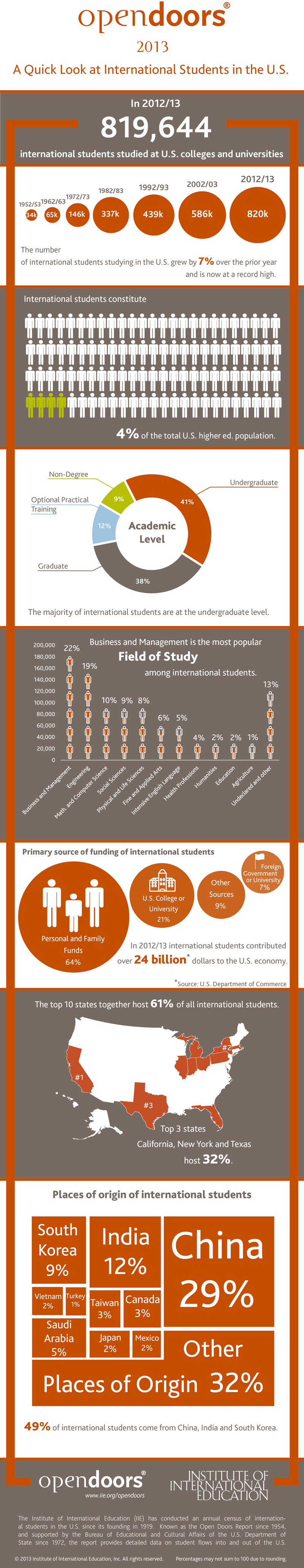 blog Image Open Doors - A Quick Look at International Students in the U.S.